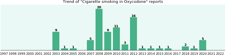 Could Oxycodone cause Cigarette smoking?