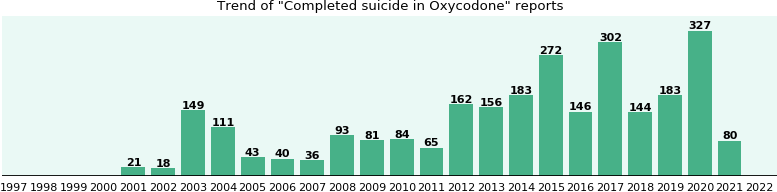 Could Oxycodone cause Completed suicide?
