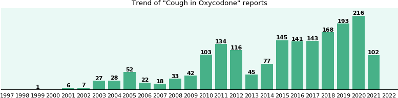 Could Oxycodone cause Cough?