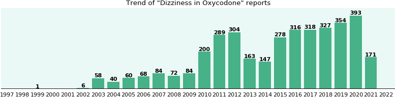 Could Oxycodone cause Dizziness?