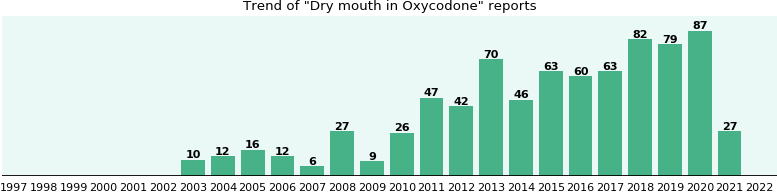 Could Oxycodone cause Dry mouth?