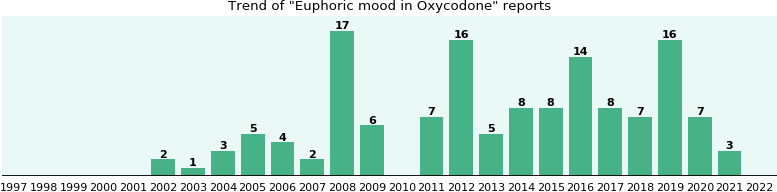 Could Oxycodone cause Euphoric mood?