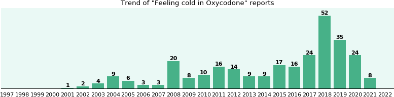 Could Oxycodone cause Feeling cold?