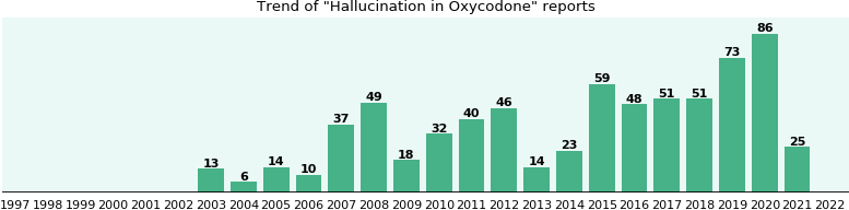 Could Oxycodone cause Hallucination?