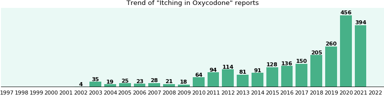 Could Oxycodone cause Itching?