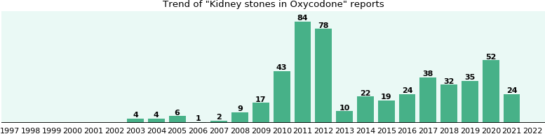 Could Oxycodone cause Kidney stones?