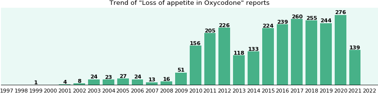 Could Oxycodone cause Loss of appetite?