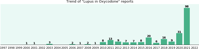 Could Oxycodone cause Lupus?