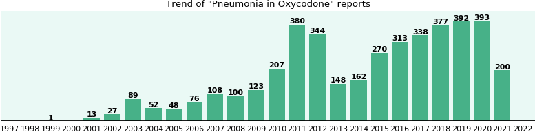 Could Oxycodone cause Pneumonia?