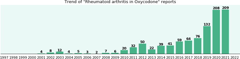 Could Oxycodone cause Rheumatoid arthritis?