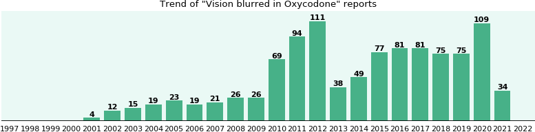 Could Oxycodone cause Vision blurred?