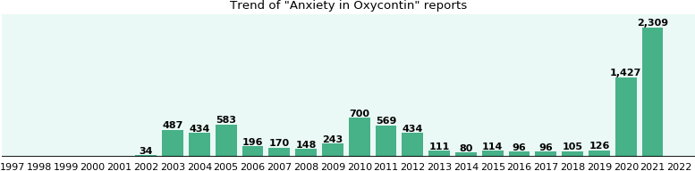 Could Oxycontin cause Anxiety?