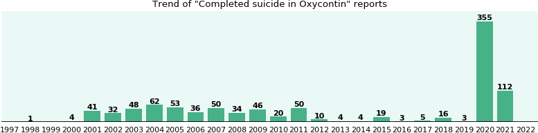 Could Oxycontin cause Completed suicide?