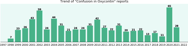 Could Oxycontin cause Confusion?