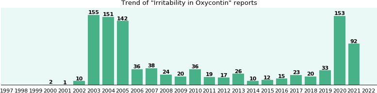 Could Oxycontin cause Irritability?