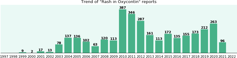 Could Oxycontin cause Rash?