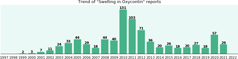 Could Oxycontin cause Swelling?