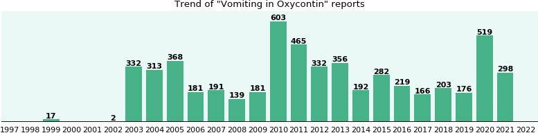 Could Oxycontin cause Vomiting?