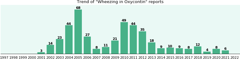 Could Oxycontin cause Wheezing?