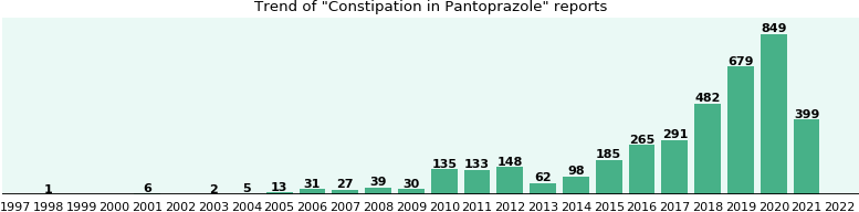 Could Pantoprazole cause Constipation?