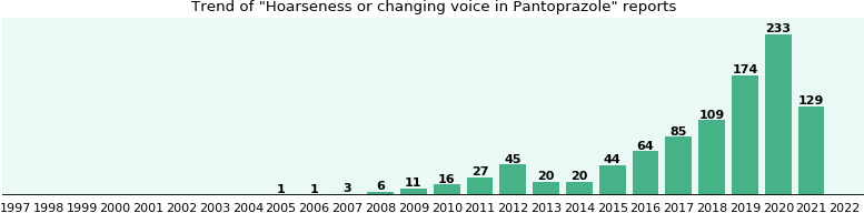 Could Pantoprazole cause Hoarseness or changing voice?