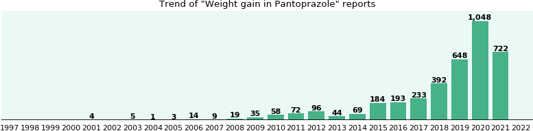 Could Pantoprazole cause Weight gain?
