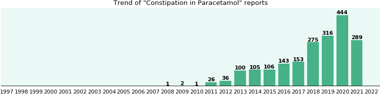 Could Paracetamol cause Constipation?