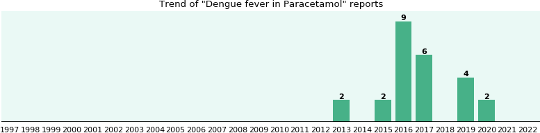 Could Paracetamol cause Dengue fever?