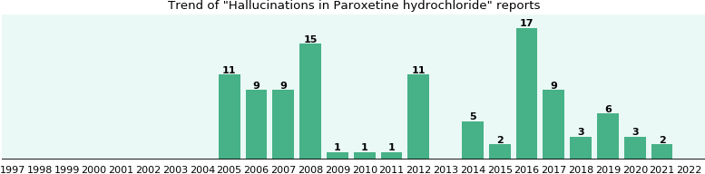 Could Paroxetine hydrochloride cause Hallucinations?