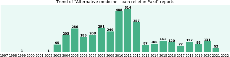 Could Paxil cause Alternative medicine - pain relief?