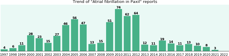 Could Paxil cause Atrial fibrillation?