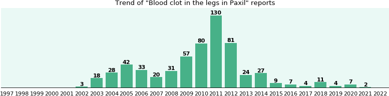 Could Paxil cause Blood clot in the legs?