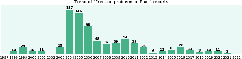 Could Paxil cause Erection problems?