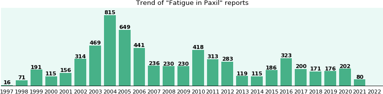 Could Paxil cause Fatigue?
