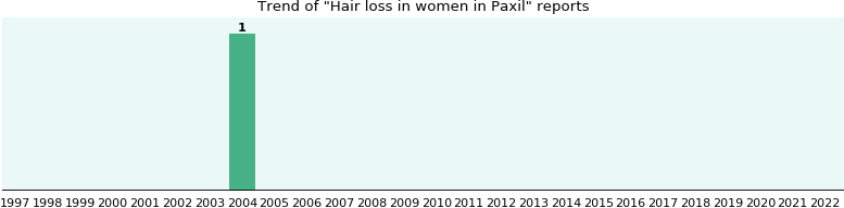 Could Paxil cause Hair loss in women?