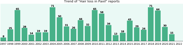 Could Paxil cause Hair loss?