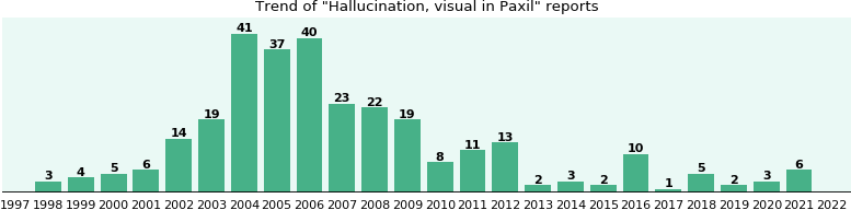 Could Paxil cause Hallucination, visual?