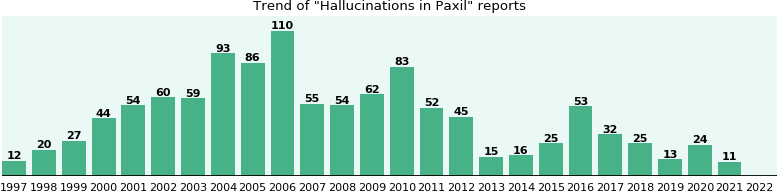 Could Paxil cause Hallucinations?