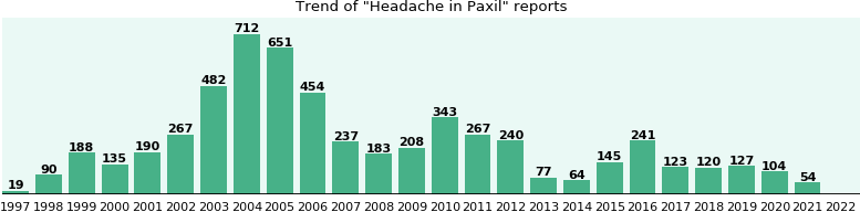 Could Paxil cause Headache?