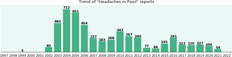 Could Paxil cause Headaches?
