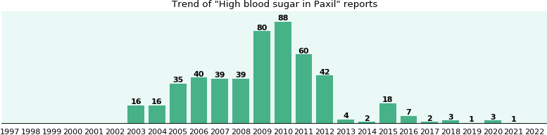 Could Paxil cause High blood sugar?