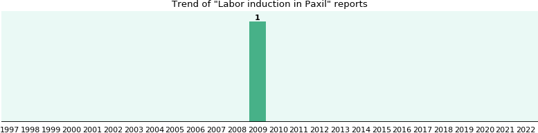 Could Paxil cause Labor induction?