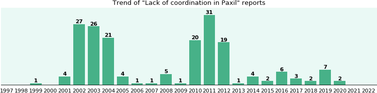 Could Paxil cause Lack of coordination?