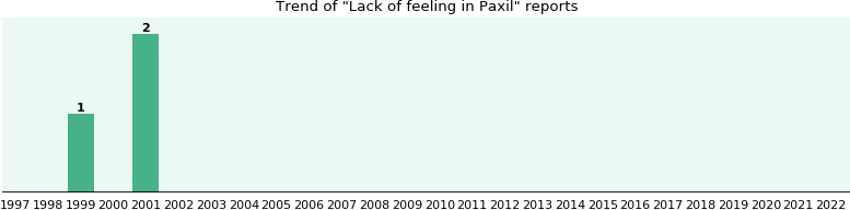 Could Paxil cause Lack of feeling?
