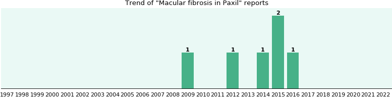 Could Paxil cause Macular fibrosis?