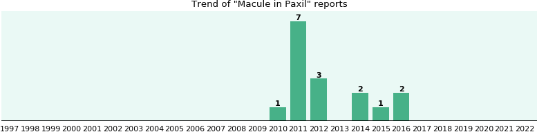 Could Paxil cause Macule?