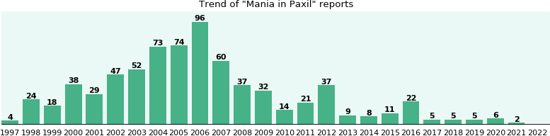 Could Paxil cause Mania?