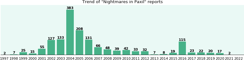 Could Paxil cause Nightmares?