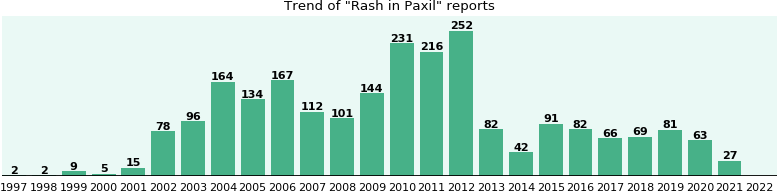 Could Paxil cause Rash?