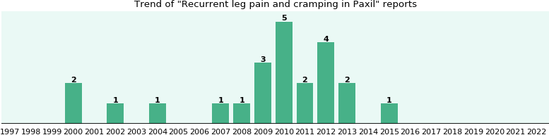 Can paxil cause leg pain